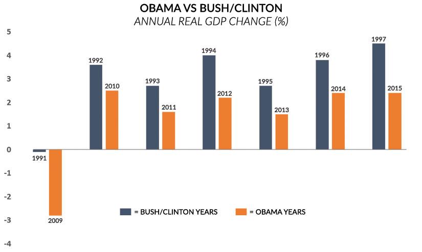 GDP Obama vs Bush-Clinton