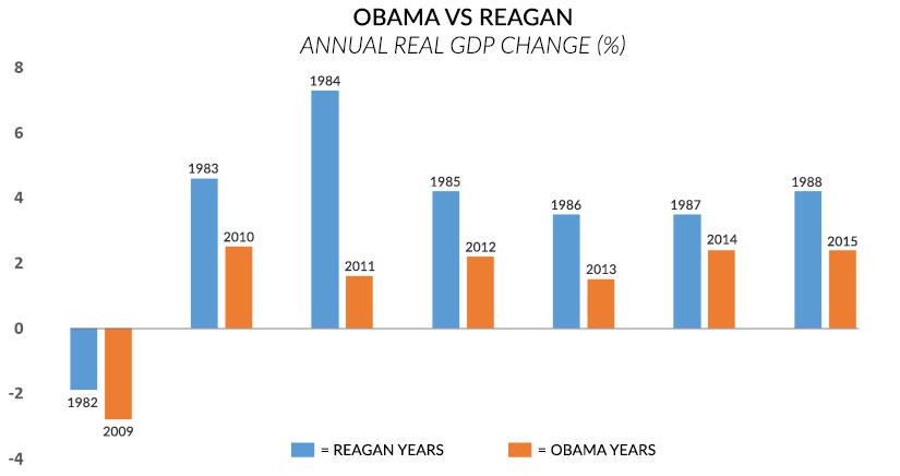 GDP Obama vs Reagan chart