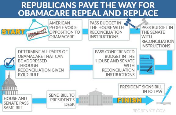 Obamacare Repeal Roadmap