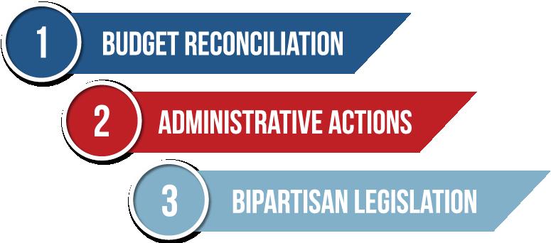 3 Parts of Health Reform