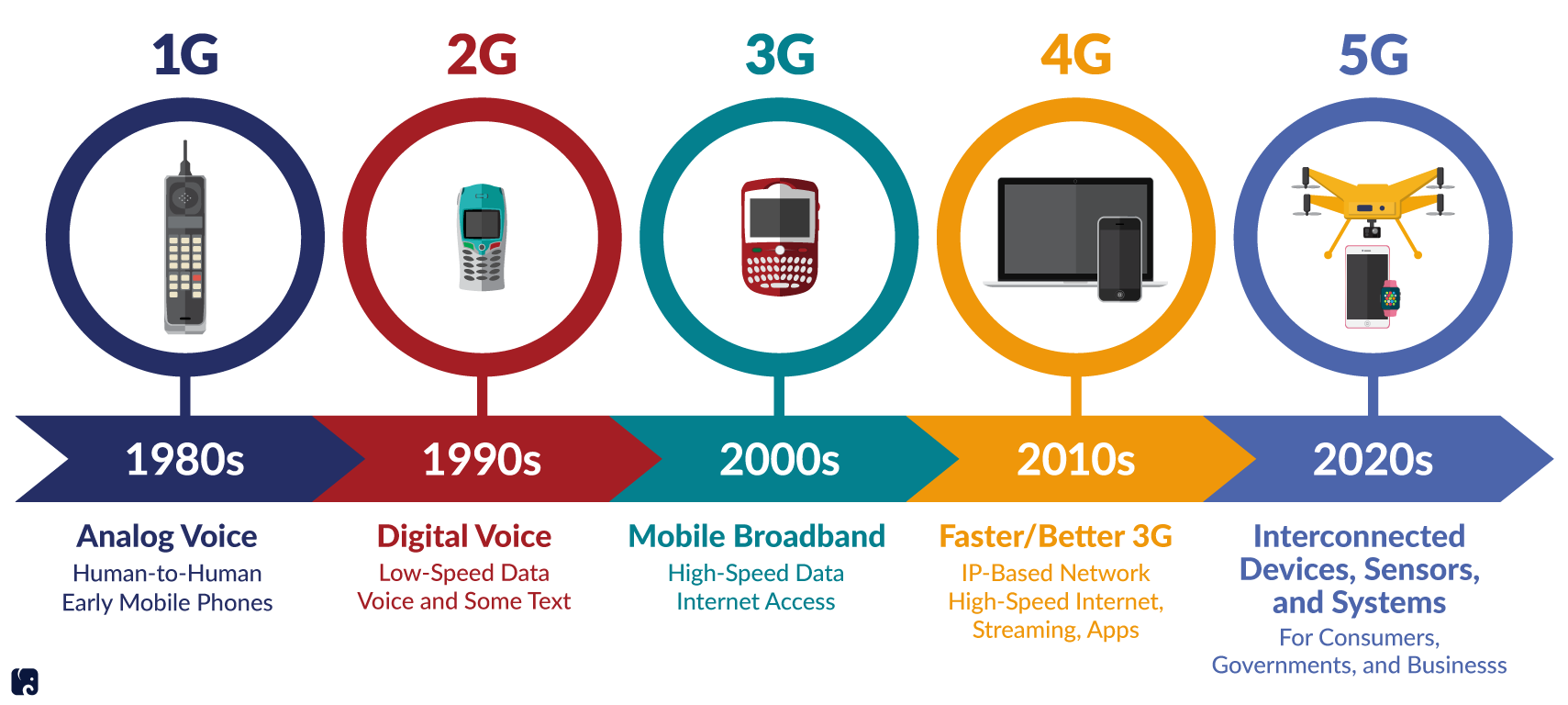 The Importance of 5G