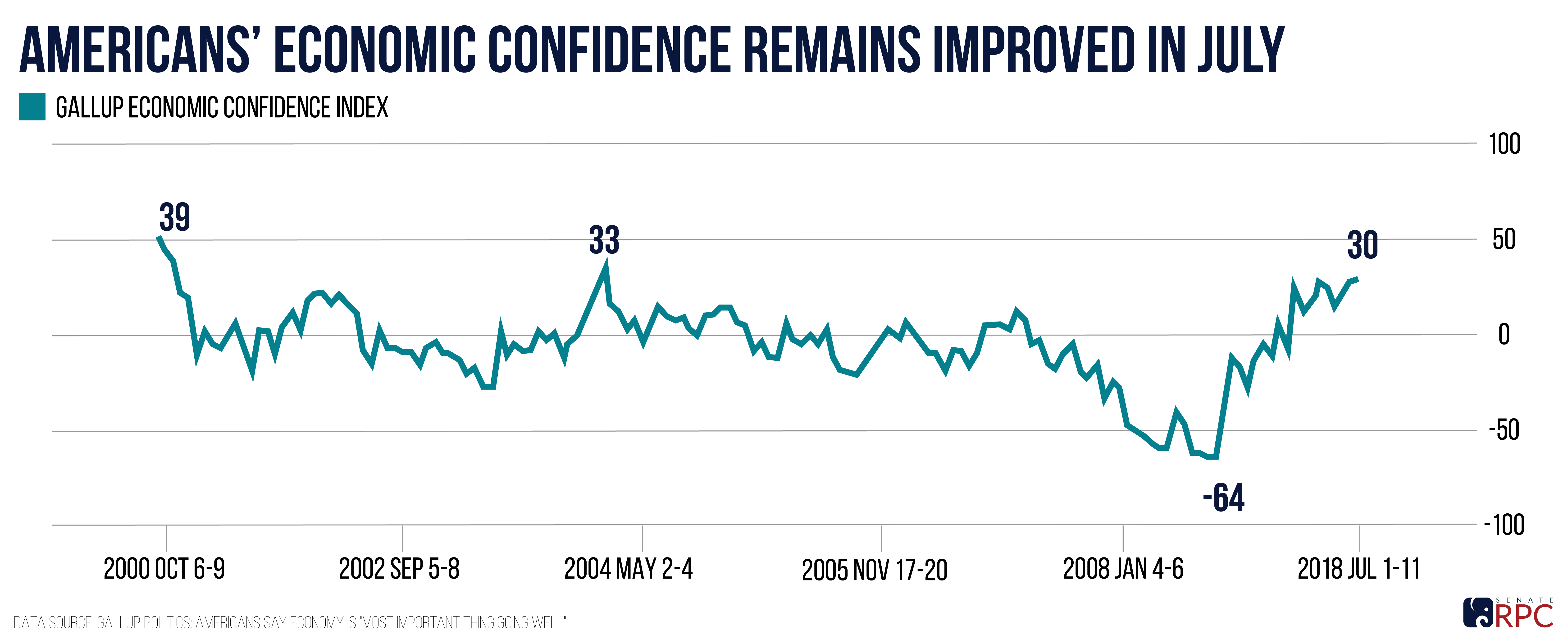 Americans' Economic Confidence Remains High