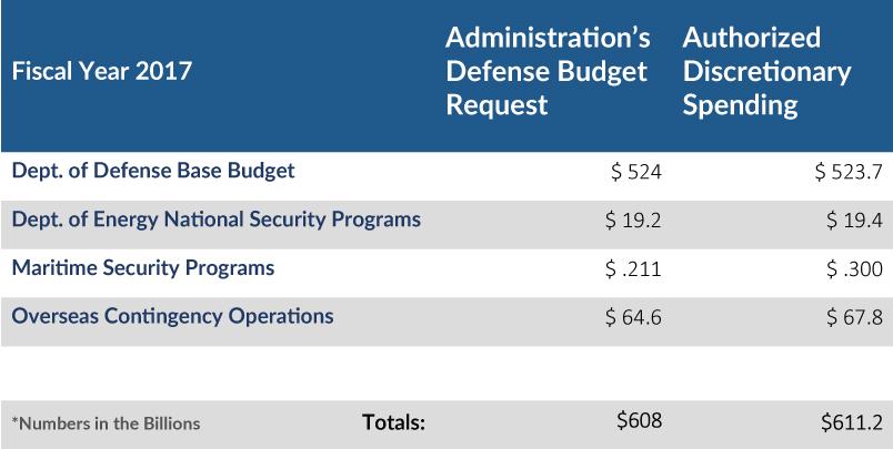 BudgetAuthorization