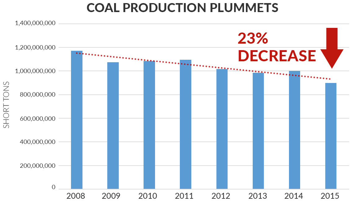 Coal production plummets 2008-2015