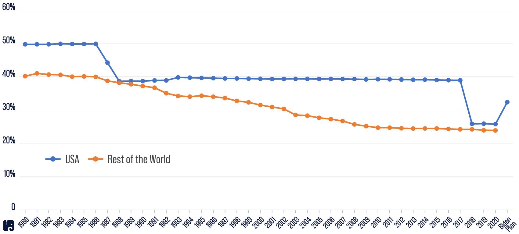Corporate Tax Rate Around the World