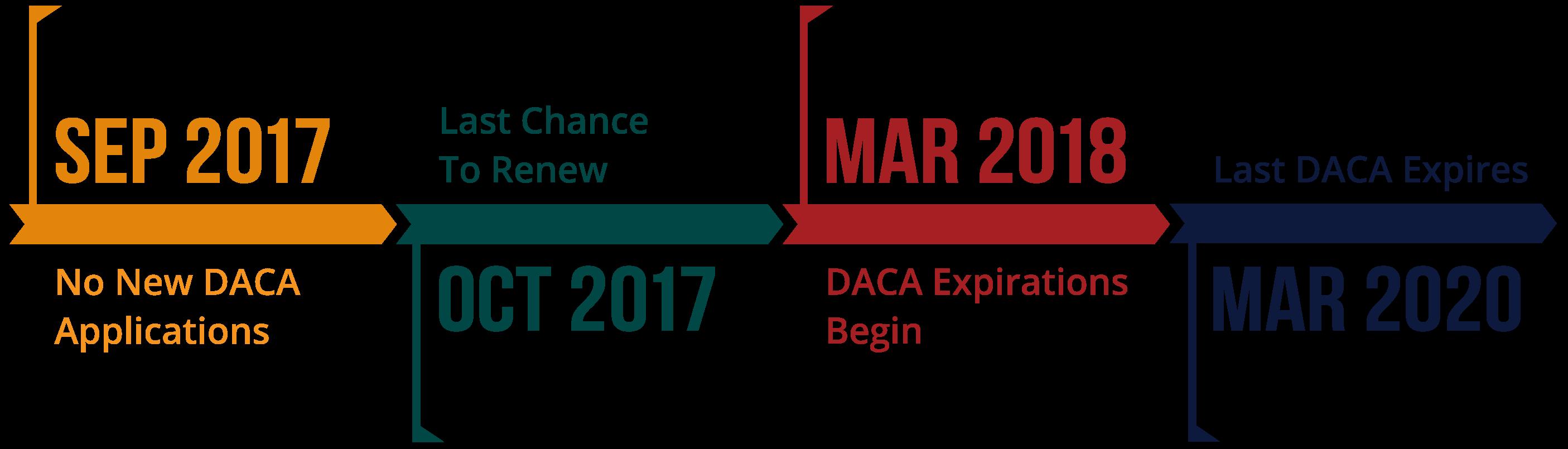 DACA Timeline