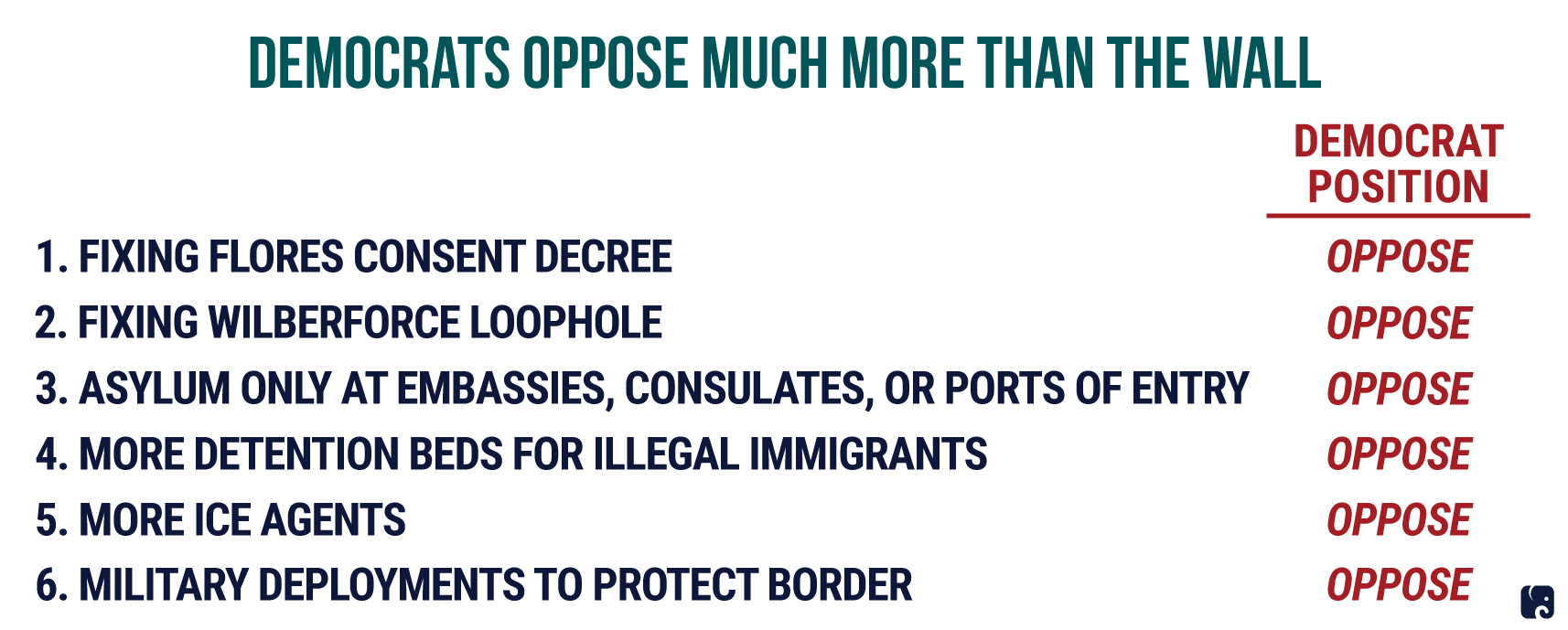 dEMS OPPOSE WALL