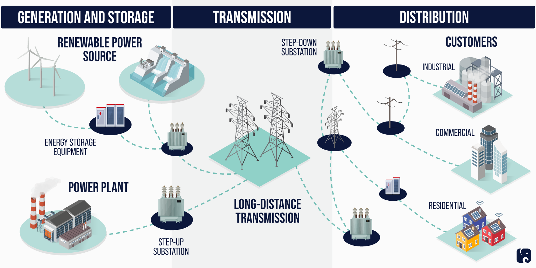 Key Electric Grid Components
