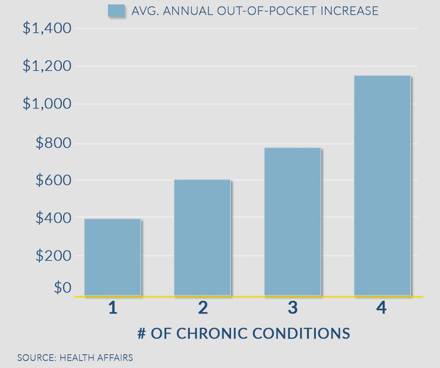 Out of pocket increase number of chronic conditions