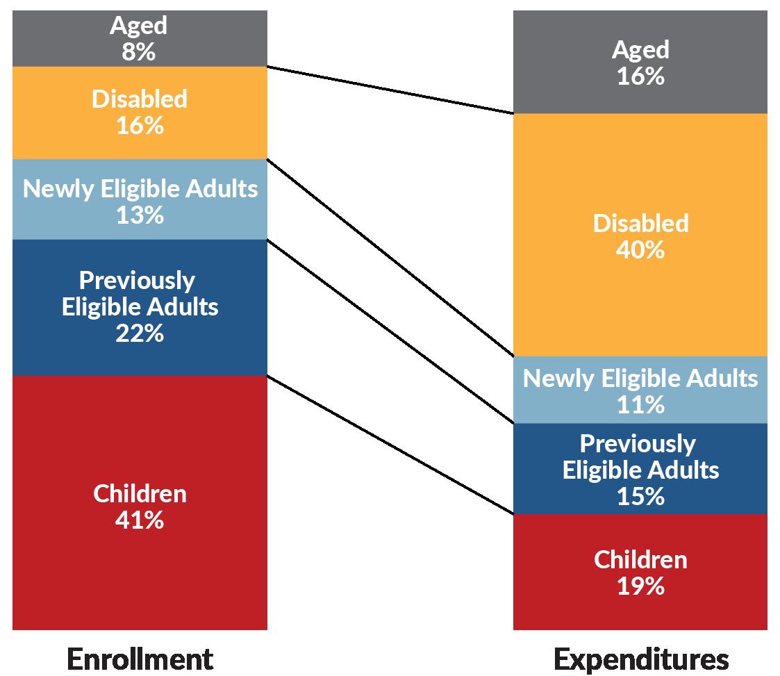 Estimated Medicaid