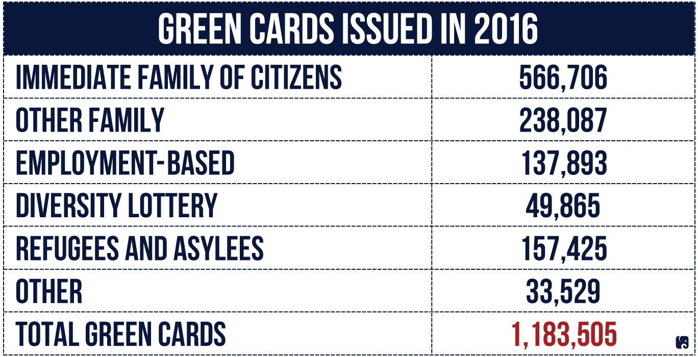 Green Cared Issued 2016