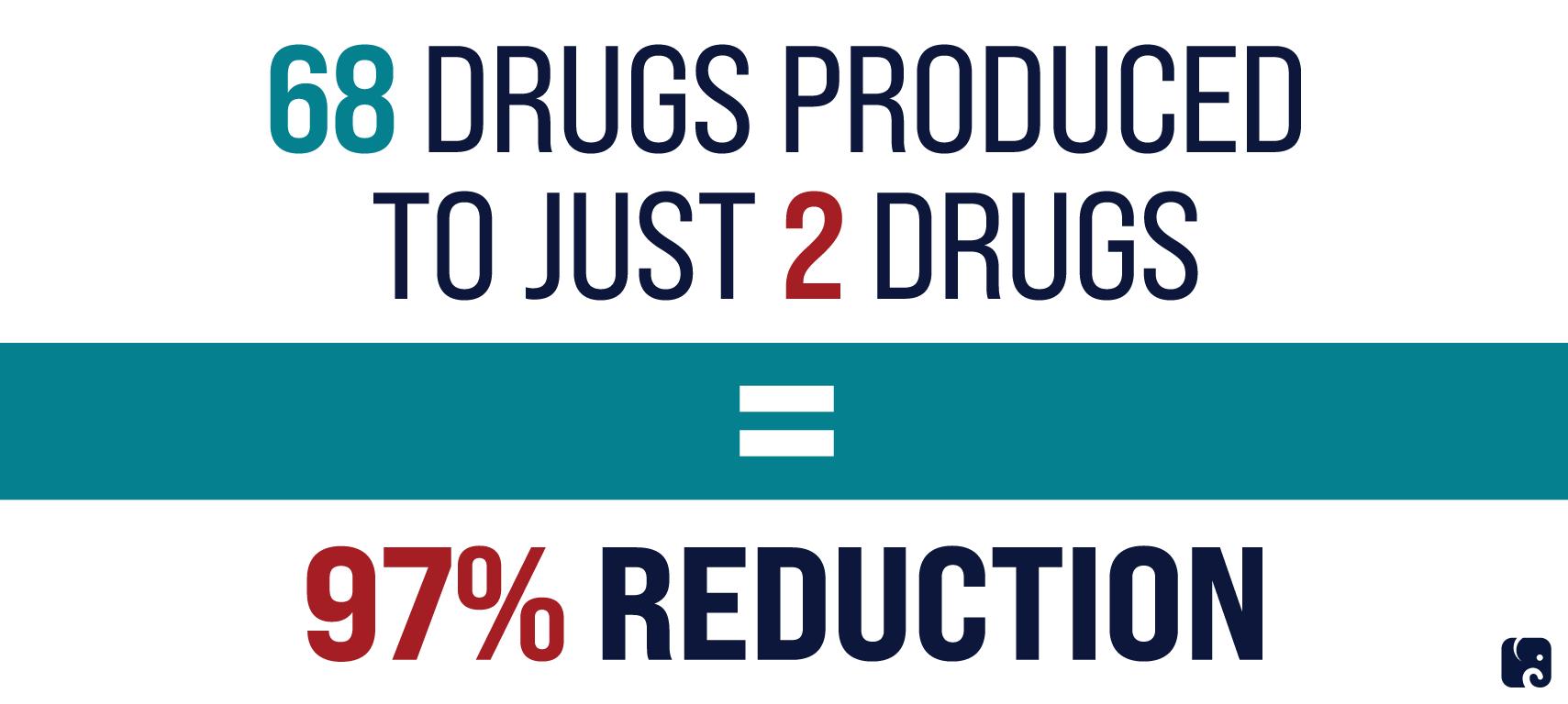 H3 Drug Pricing