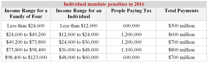Individual mandate penalties in 2016