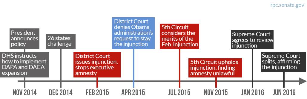 Obama executive amnesty court timeline
