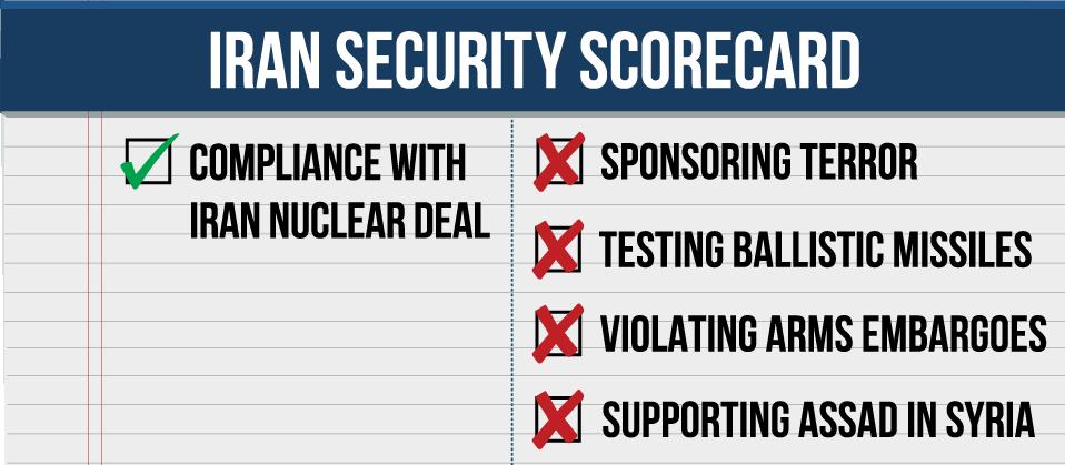 Iran Scorecard Checklist