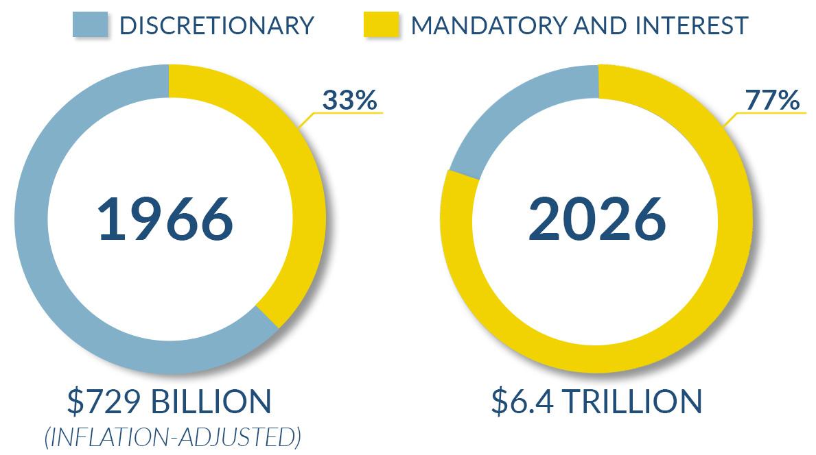 Mandatory vs discretionary spending charts