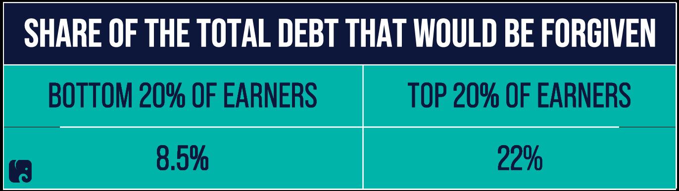 Democrats' Student Debt Forgiveness Favors High Earners