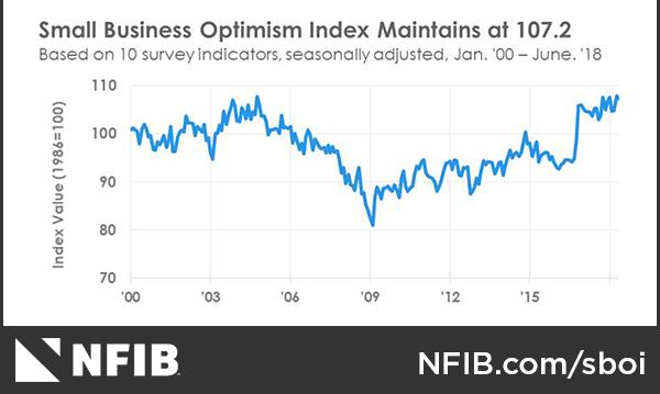 NFIBoptimism-graph-11.jpg