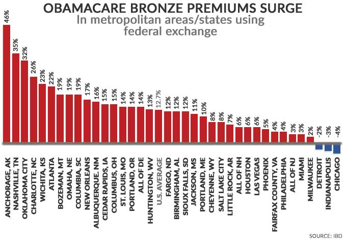 Obamacare Bronze Plan Premiums Surge Chart