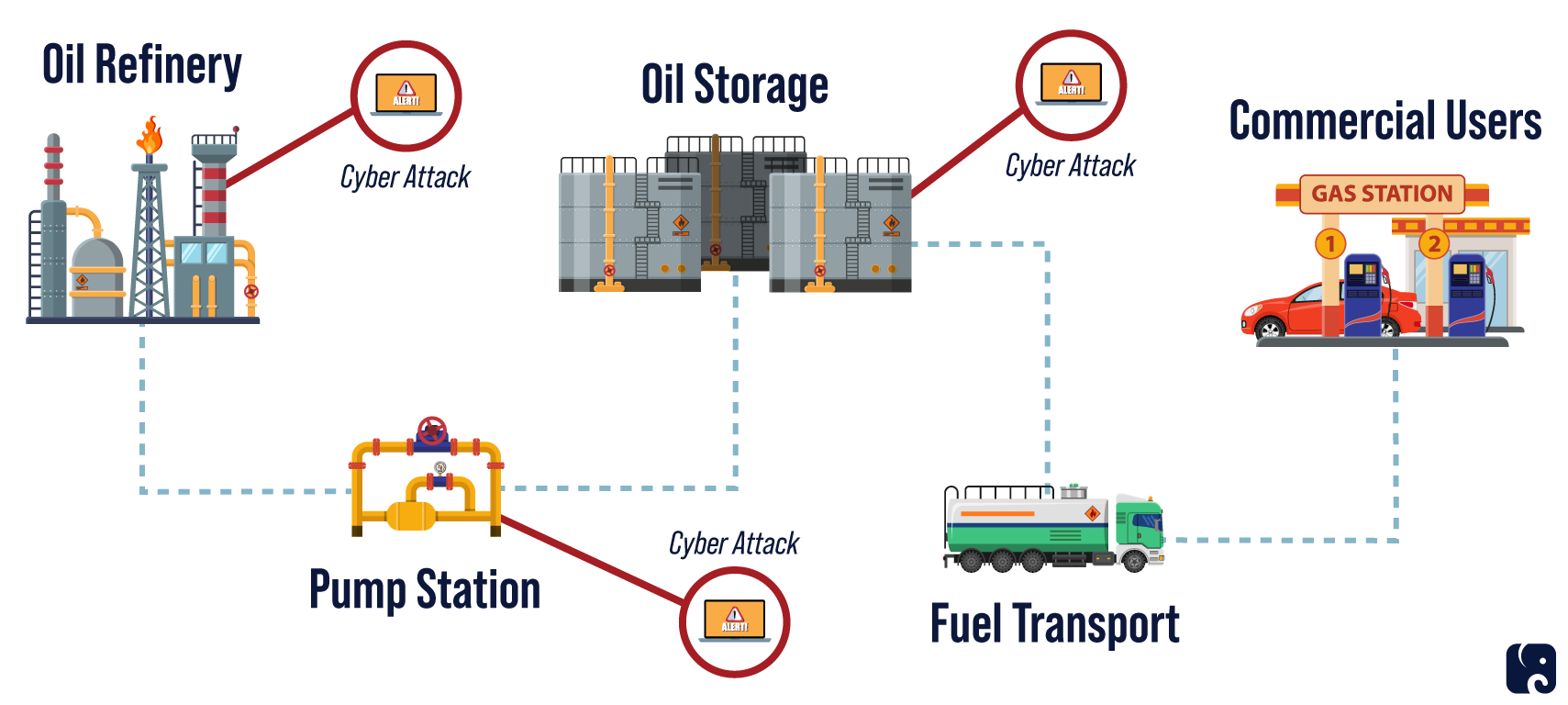 Multiple Vulnerable Points in the Oil Processing Network