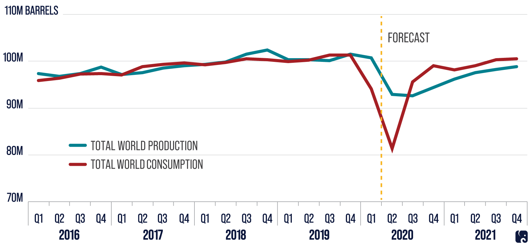 Oil Production and Consumption