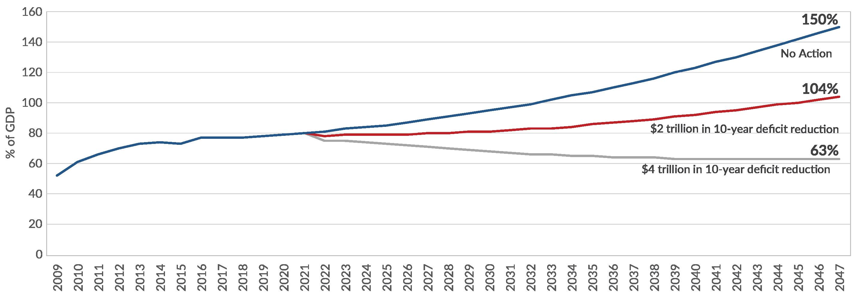 CBO Debt