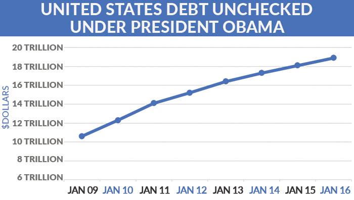 Debt-Obama-Presidency
