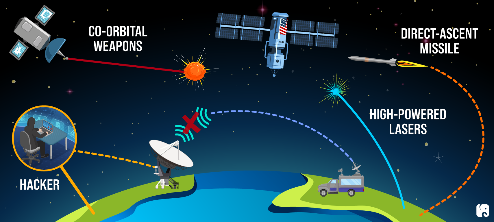 Multiple Threats Facing U.S. Space Systems