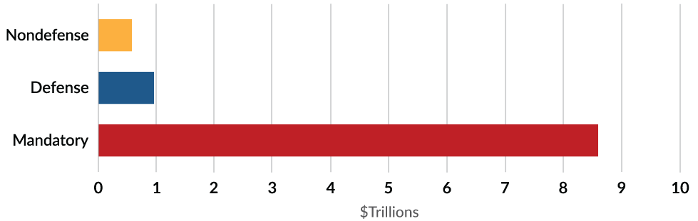 Spending Growth-Defense