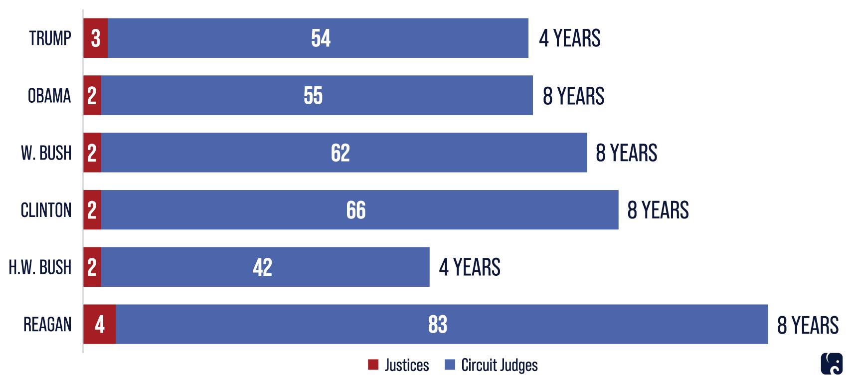 Judiciary Transformed