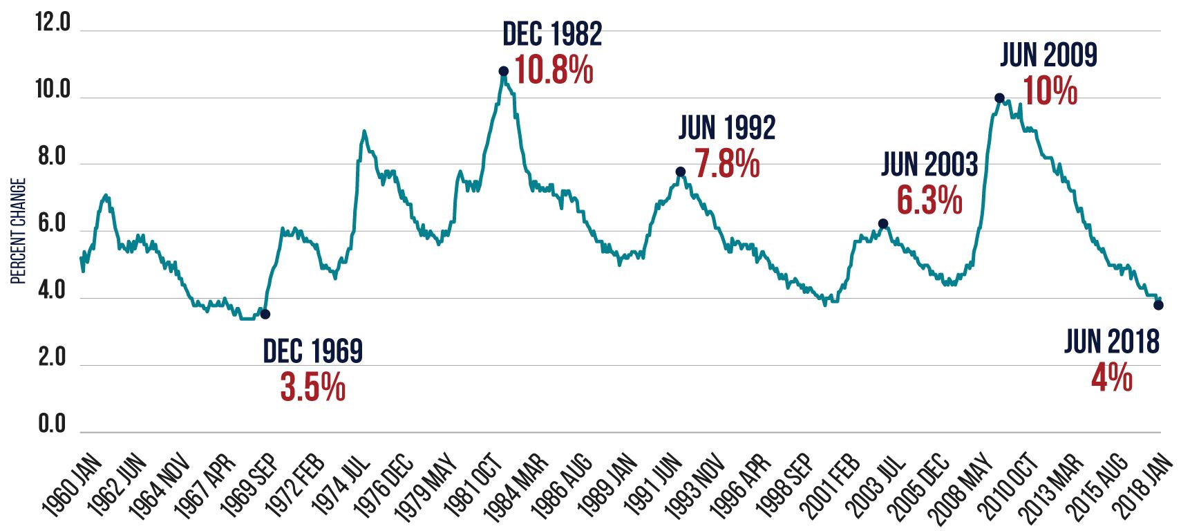 Unemployment-Chart.png