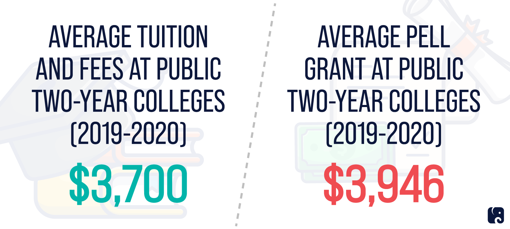 With Pell Grant Community College is Already Free