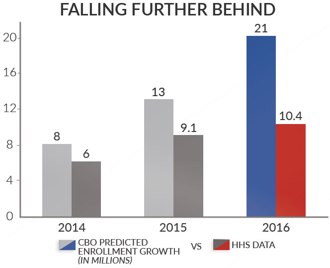 Obamacare-Falling-Further-Behind-Chart