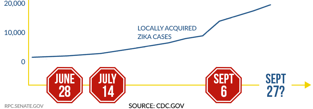 Dems stop Zika funding timeline