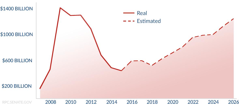 Deficits 2007-2026