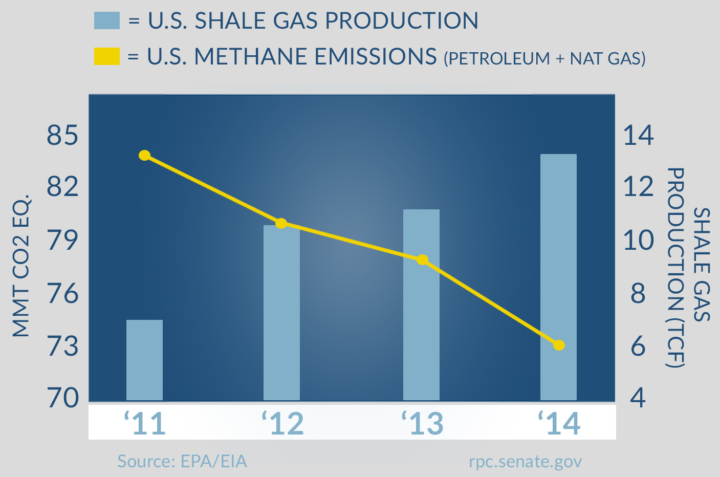 Shale and natural gas emissions compared to production