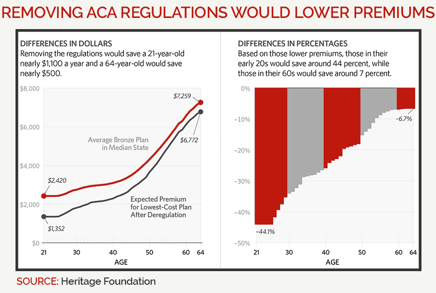 Heritage: Removing ACA regs