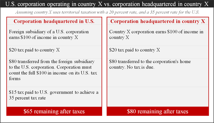 taxation of foreign corporations A controlled foreign corporation (cfc) is a corporate entity that is registered and conducts business in a different jurisdiction or country than the residency of the controlling owners.