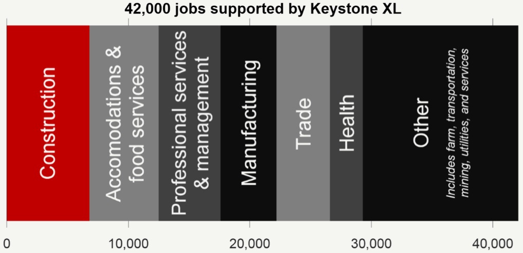 42,000 jobs supported by Keystone XL