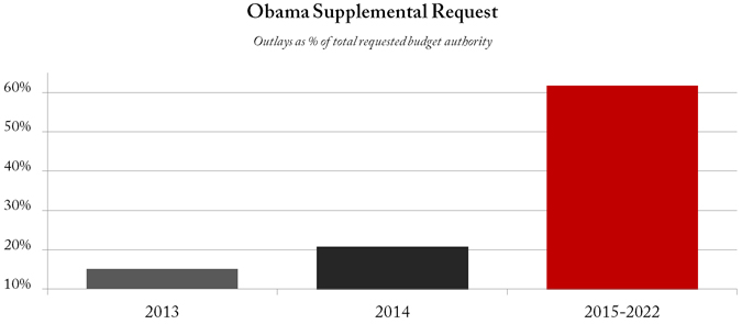 Obama supplemental