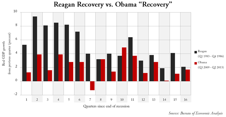 "Reagan Recovery vs. Obama ""Recovery"""