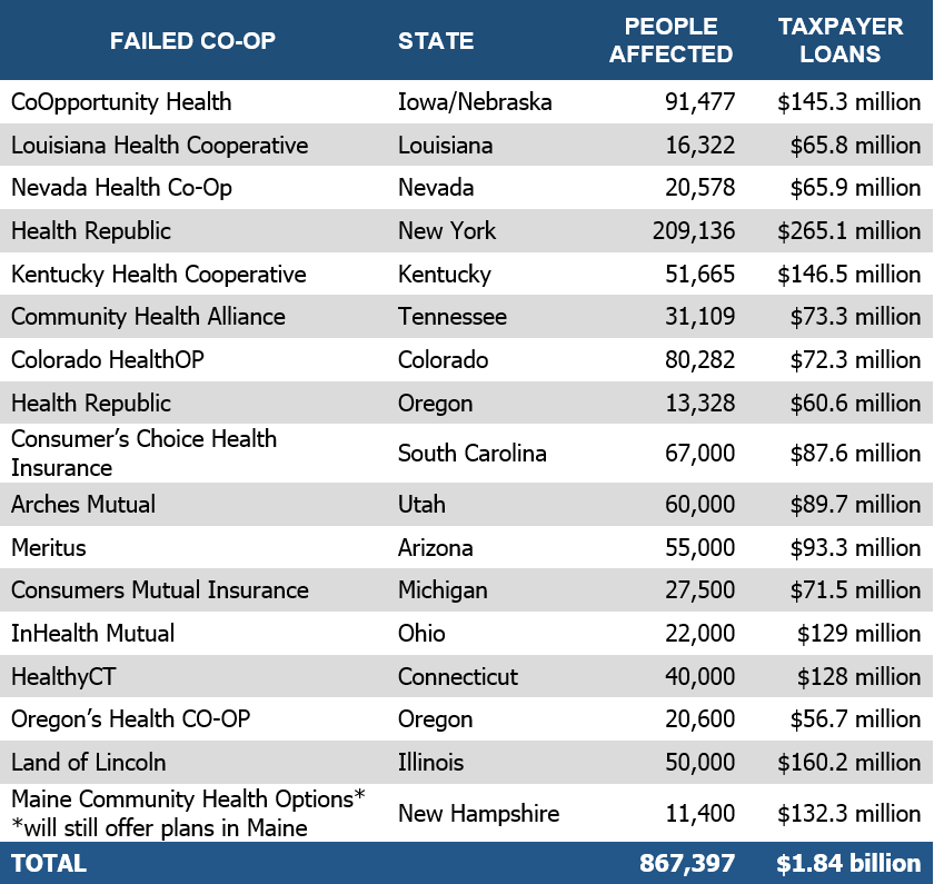 Failed Obamacare co-ops