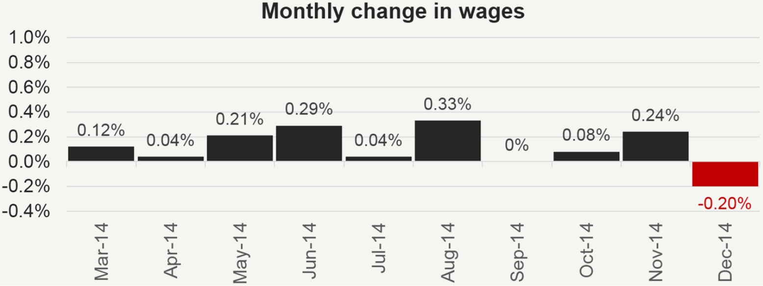 Monthly change in wages