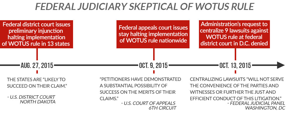 wotus-court-timeline